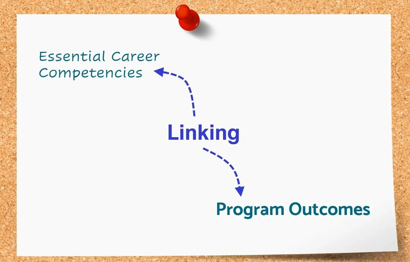 Title slide from instructional video for Linking Learning Outcomes